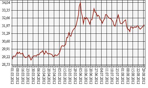 График роста курса доллара