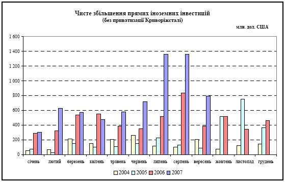 Голубые столбцы на графике показывают
