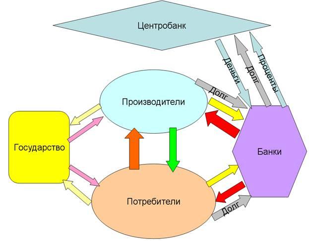 7 Финансовая система РФ