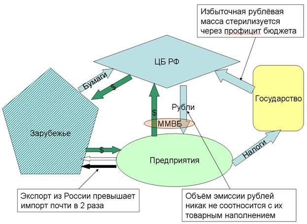 финансовой системы РФ в